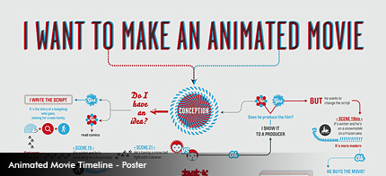 Canal+: Animation flowchart