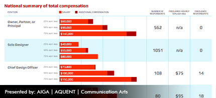 National summary of total compensation